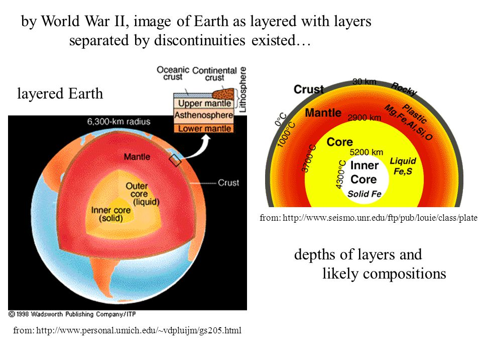by World War II, image of Earth as layered with layers