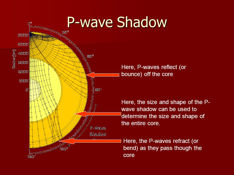 P-wave Shadow Here, P-waves reflect (or bounce) off the core
