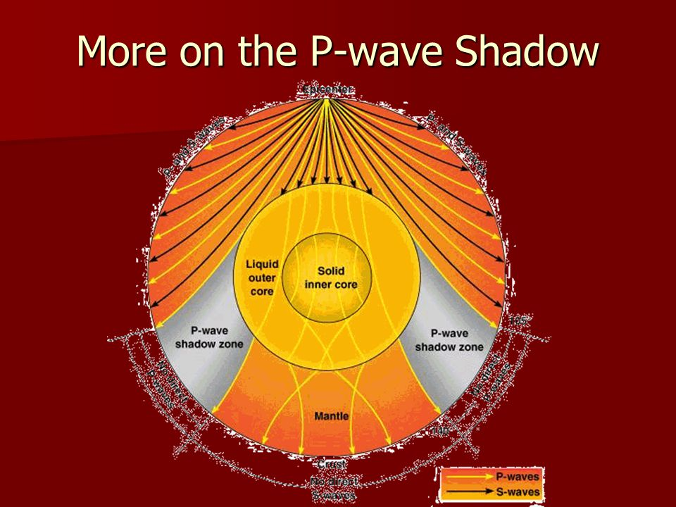 More on the P-wave Shadow