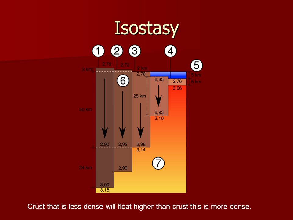 Isostasy Crust that is less dense will float higher than crust this is more dense.
