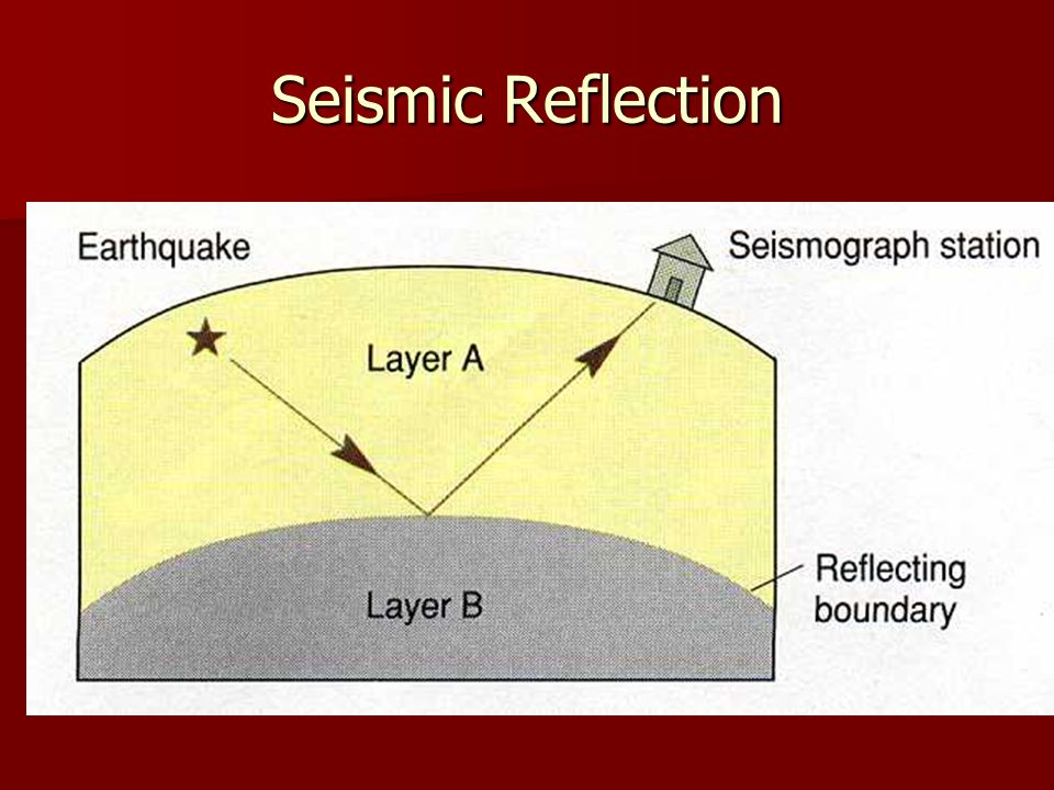 Seismic Reflection
