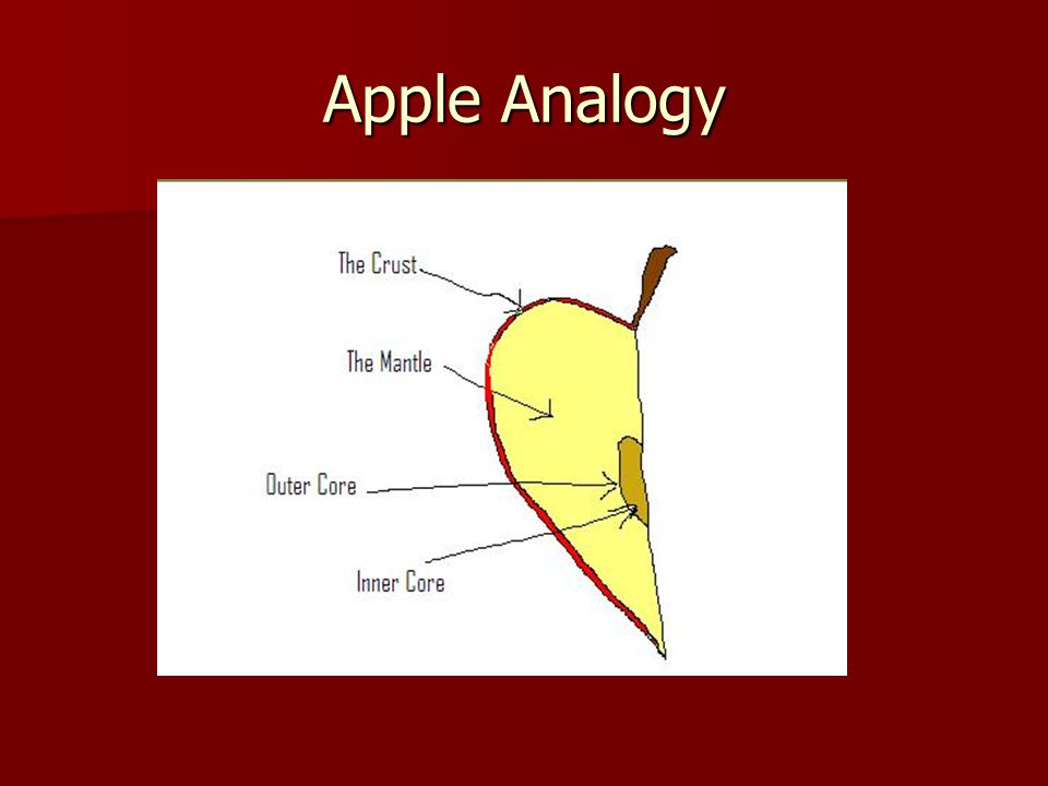 Apple Analogy