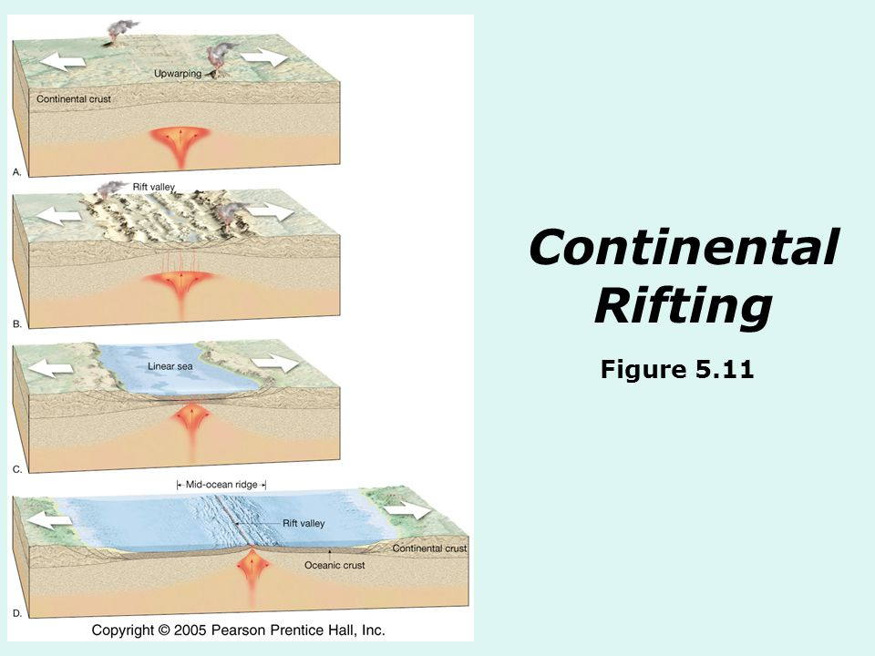 Continental Rifting Figure 5.11