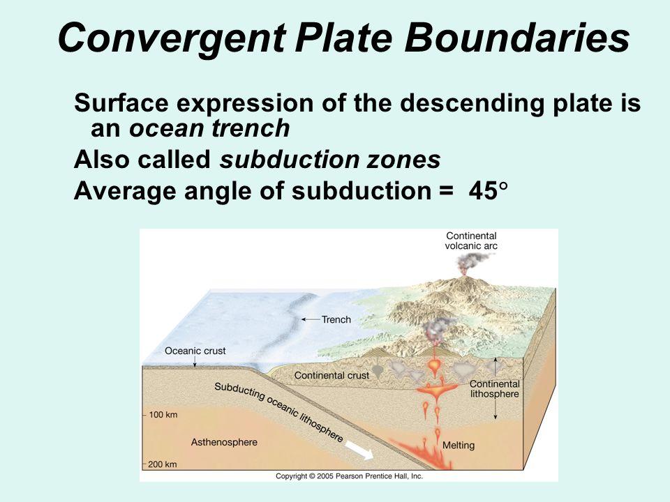 Convergent Plate Boundaries