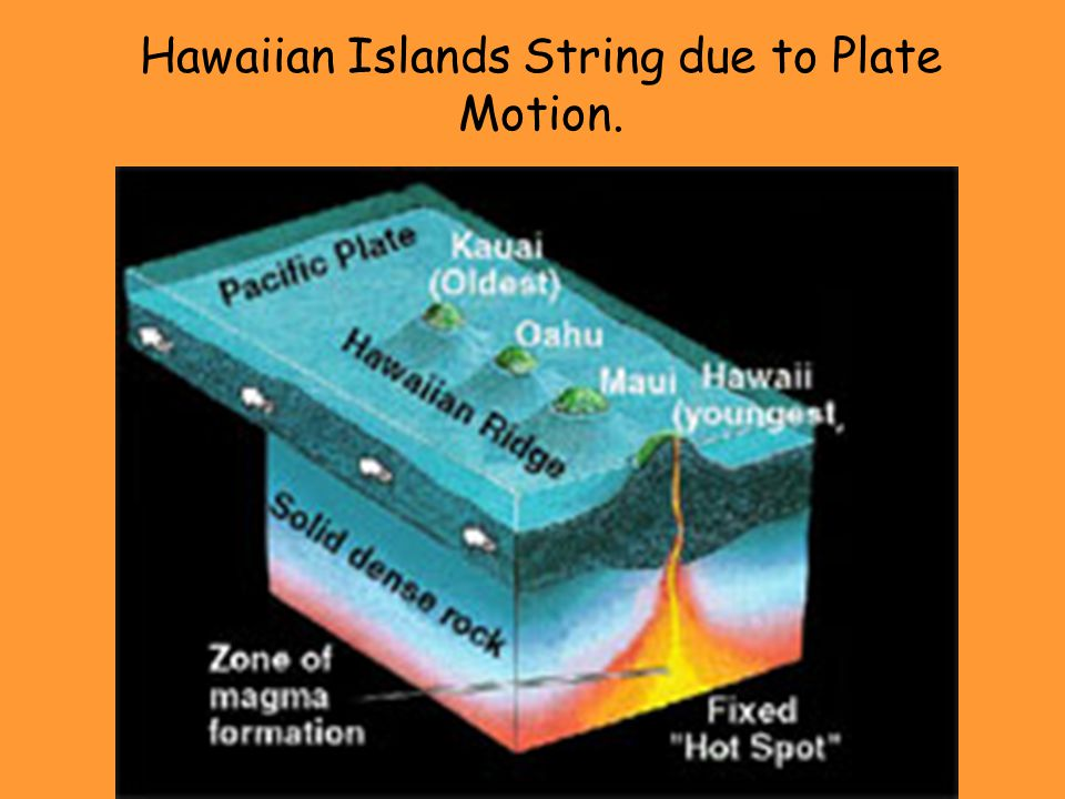 Hawaiian Islands String due to Plate Motion.