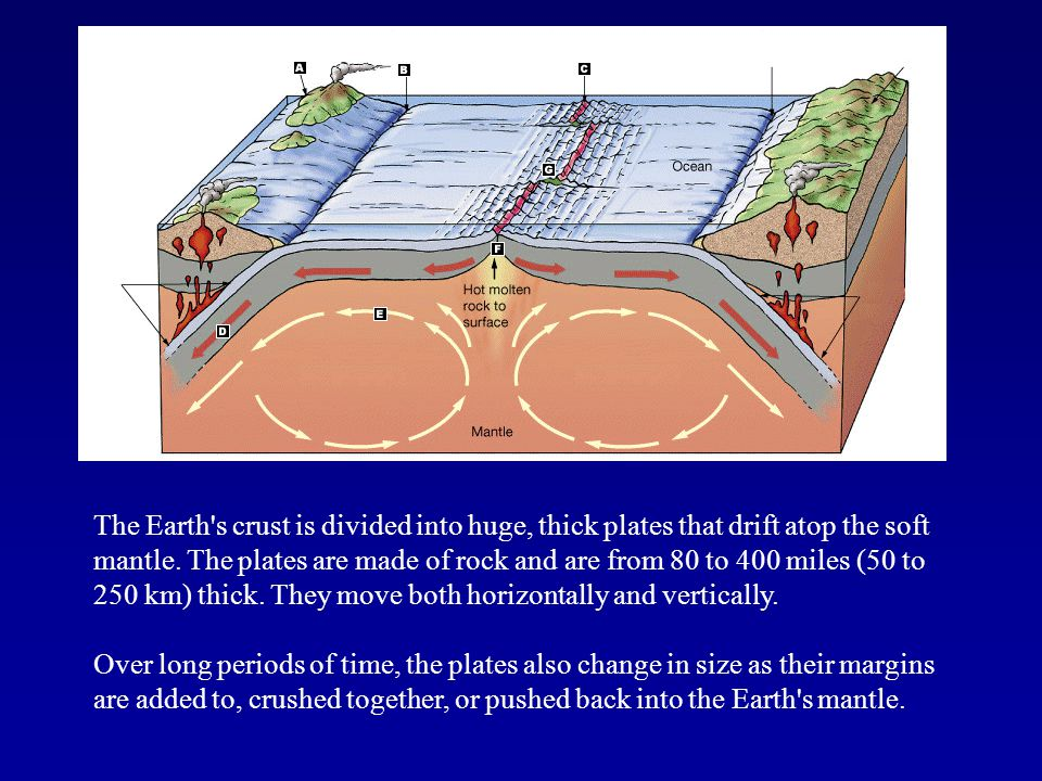The Earth s crust is divided into huge, thick plates that drift atop the soft mantle. The plates are made of rock and are from 80 to 400 miles (50 to 250 km) thick. They move both horizontally and vertically.