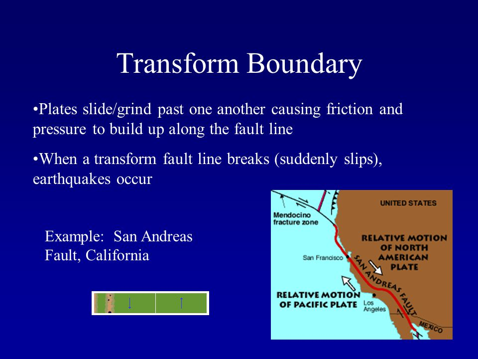 Transform Boundary Plates slide/grind past one another causing friction and pressure to build up along the fault line.