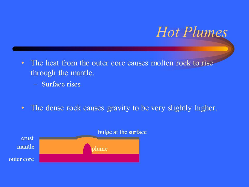 Hot Plumes The heat from the outer core causes molten rock to rise through the mantle. Surface rises.