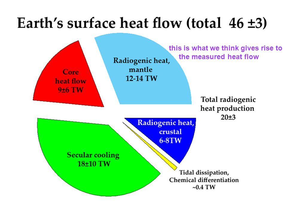this is what we think gives rise to the measured heat flow