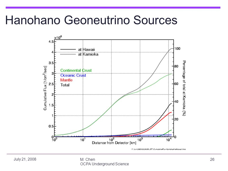 Hanohano Geoneutrino Sources
