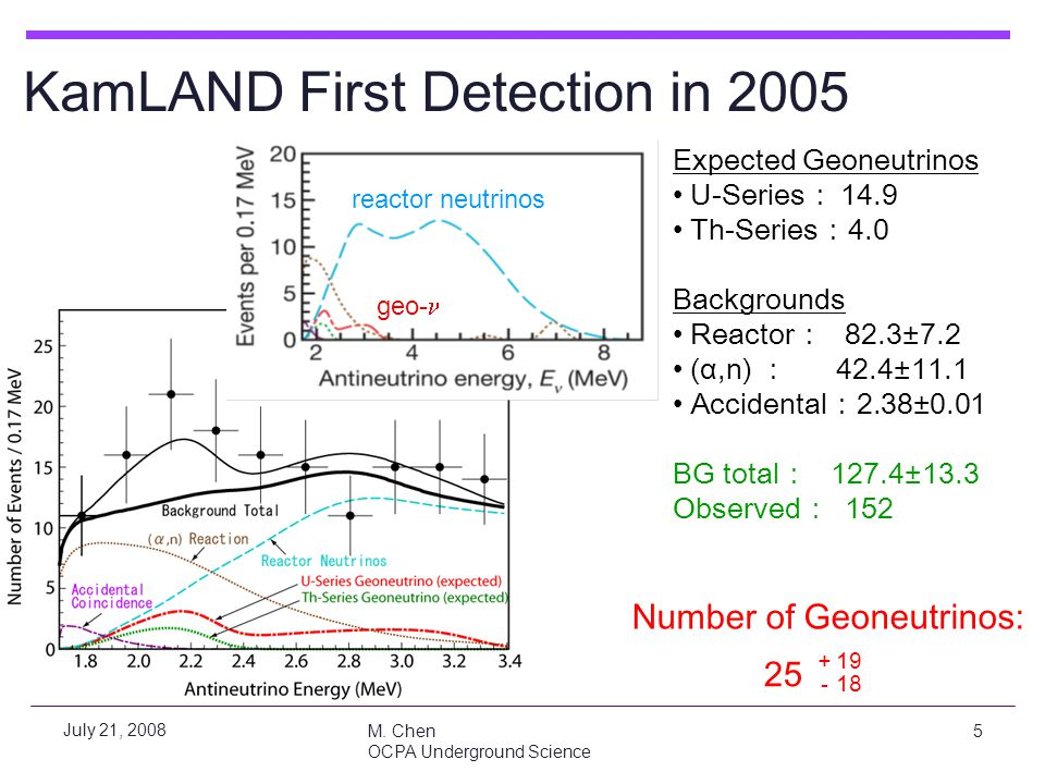 KamLAND First Detection in 2005