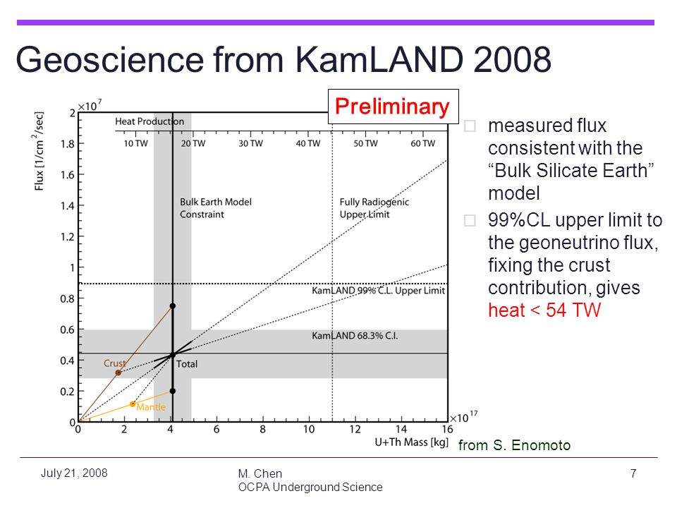 Geoscience from KamLAND 2008