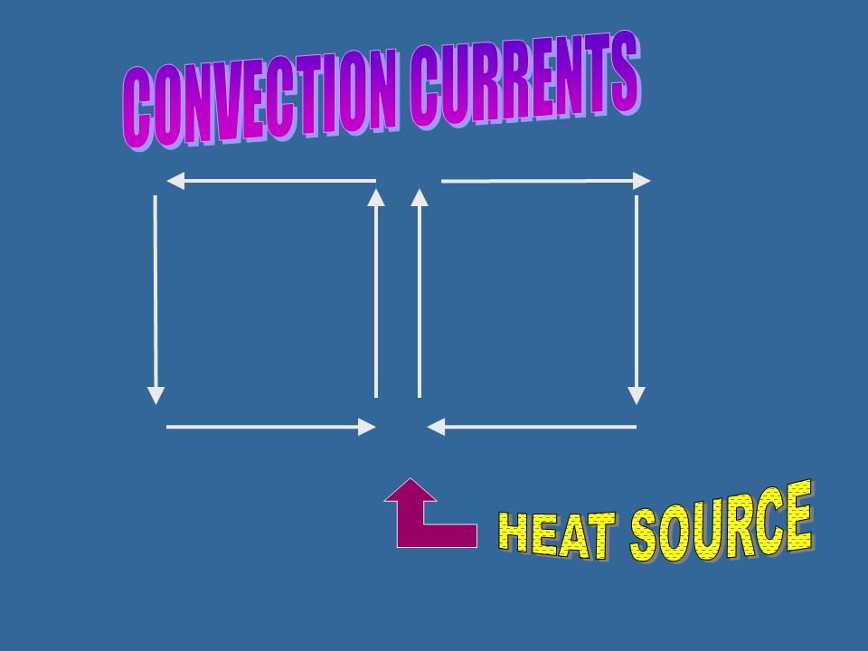CONVECTION CURRENTS HEAT SOURCE