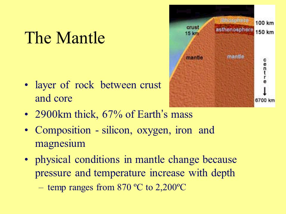 The Mantle layer of rock between crust and core