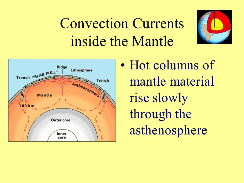 Convection Currents inside the Mantle