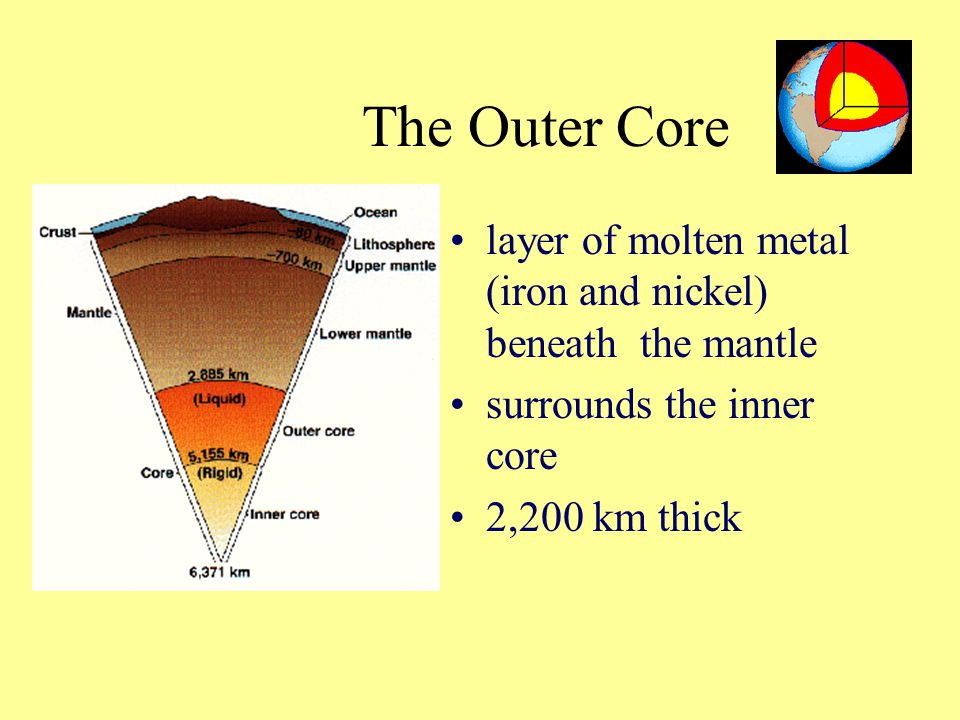 The Outer Core layer of molten metal (iron and nickel) beneath the mantle. surrounds the inner core.