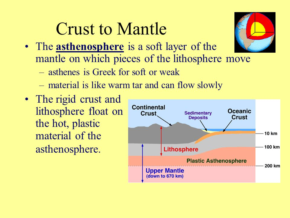 Crust to Mantle The asthenosphere is a soft layer of the mantle on which pieces of the lithosphere move.
