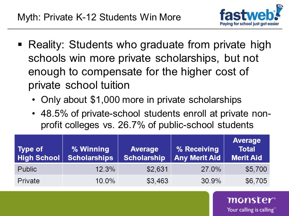 Myth: Private K-12 Students Win More