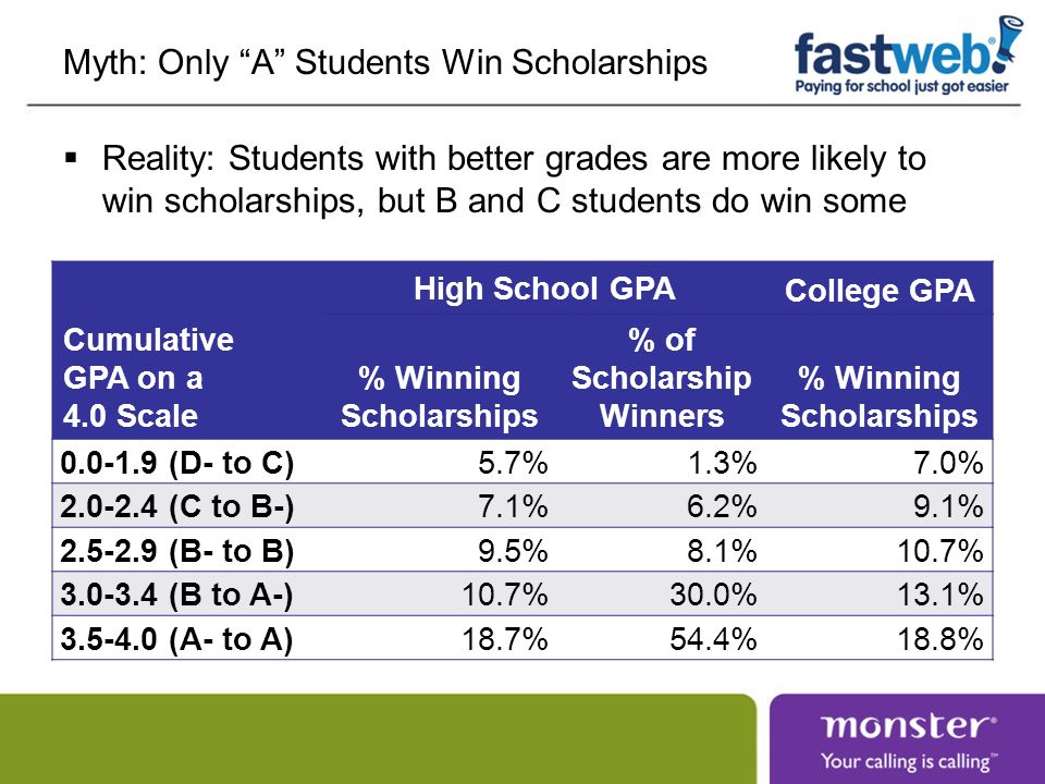 Myth: Only A Students Win Scholarships