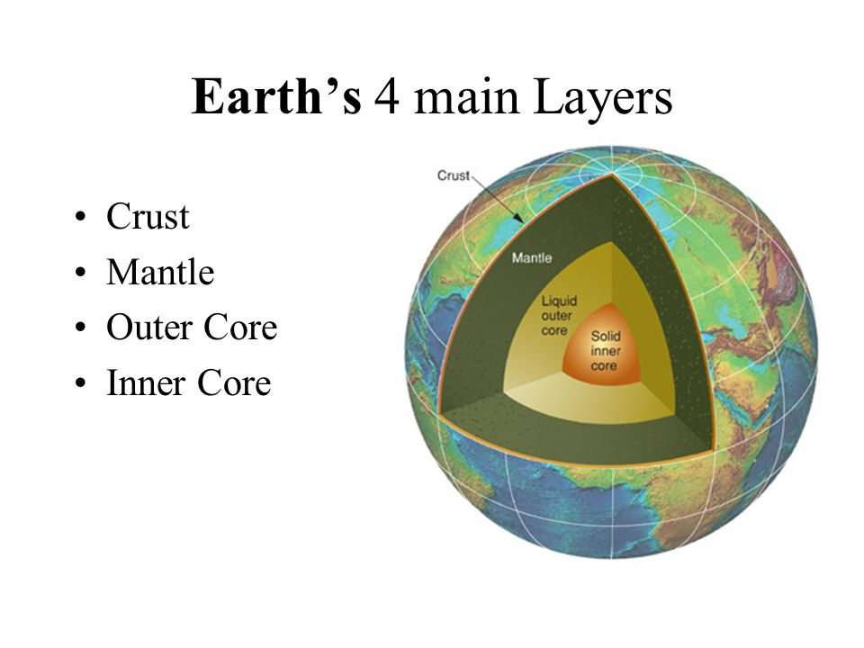 Earth's 4 main Layers Crust Mantle Outer Core Inner Core