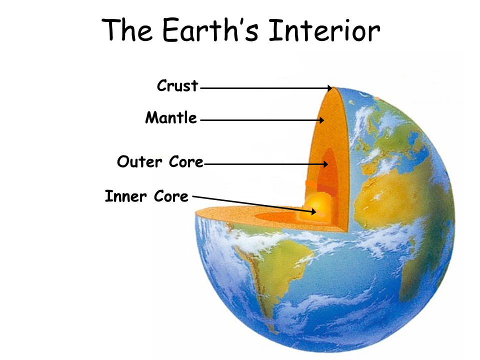 The Earth's Interior Crust Mantle Outer Core Inner Core
