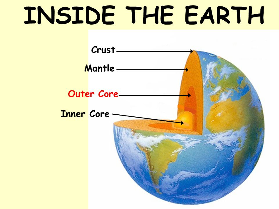 INSIDE THE EARTH Crust Mantle Outer Core Inner Core