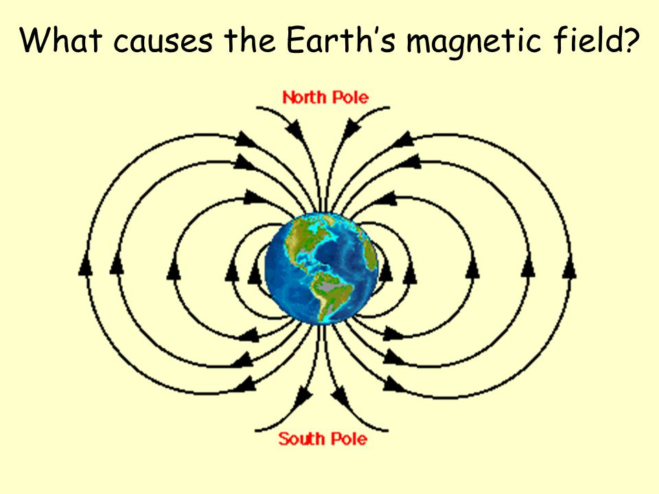 What causes the Earth's magnetic field