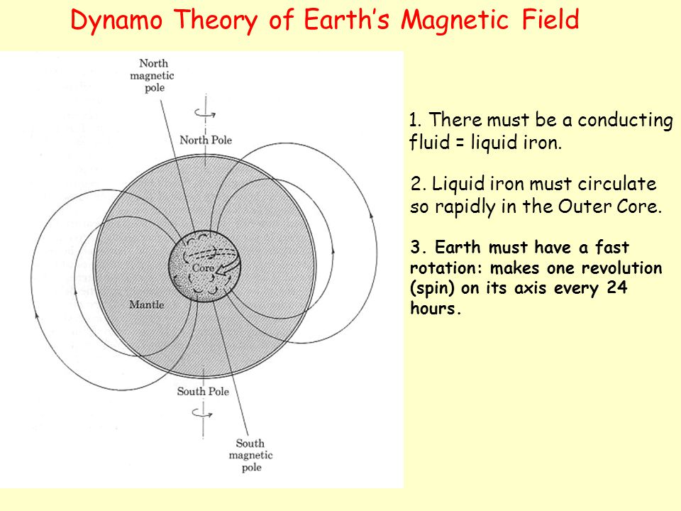 Dynamo Theory of Earth's Magnetic Field