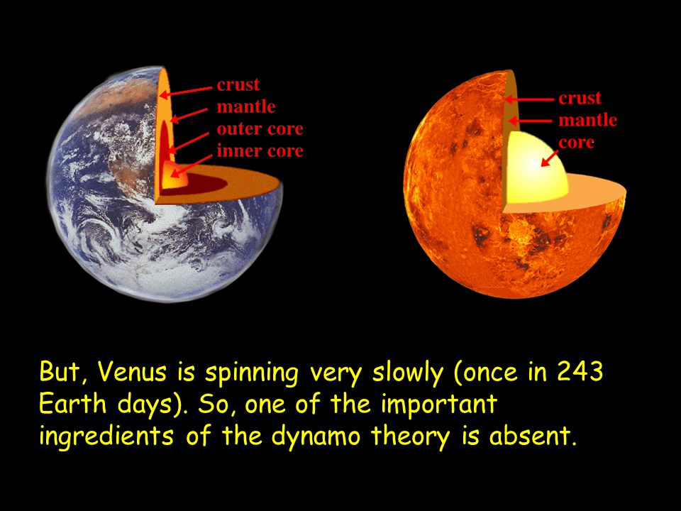 But, Venus is spinning very slowly (once in 243 Earth days)