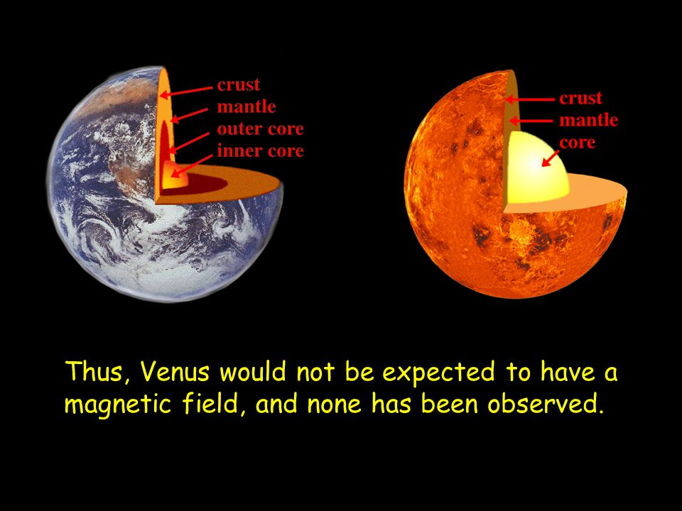 Thus, Venus would not be expected to have a magnetic field, and none has been observed.