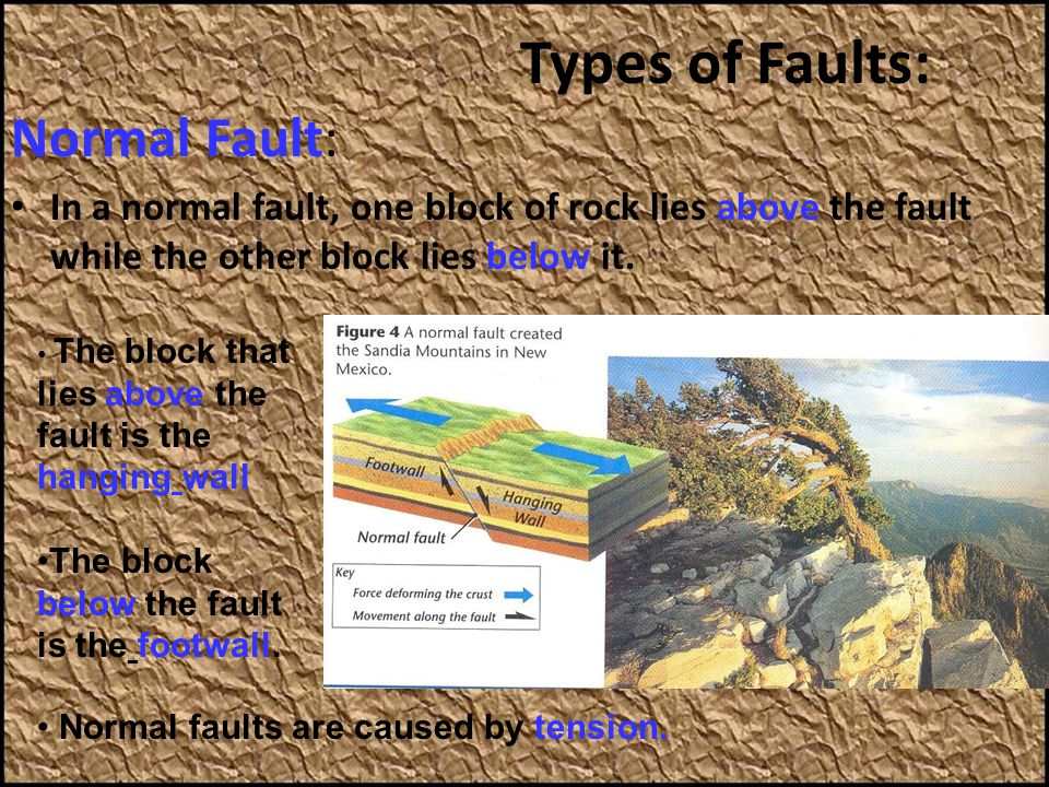 Types of Faults: Normal Fault: