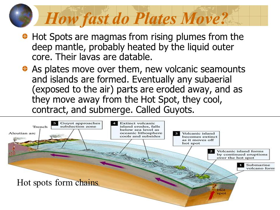How fast do Plates Move
