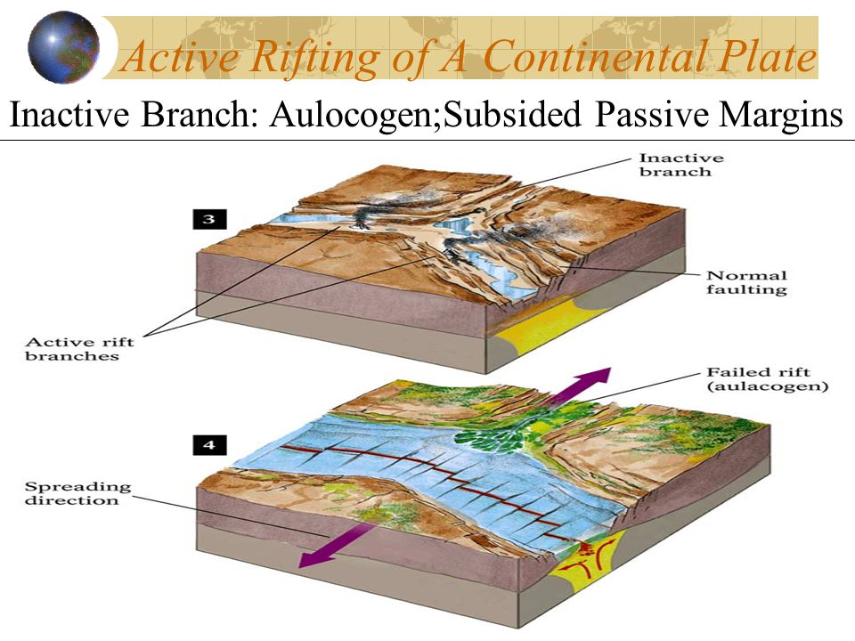 Active Rifting of A Continental Plate