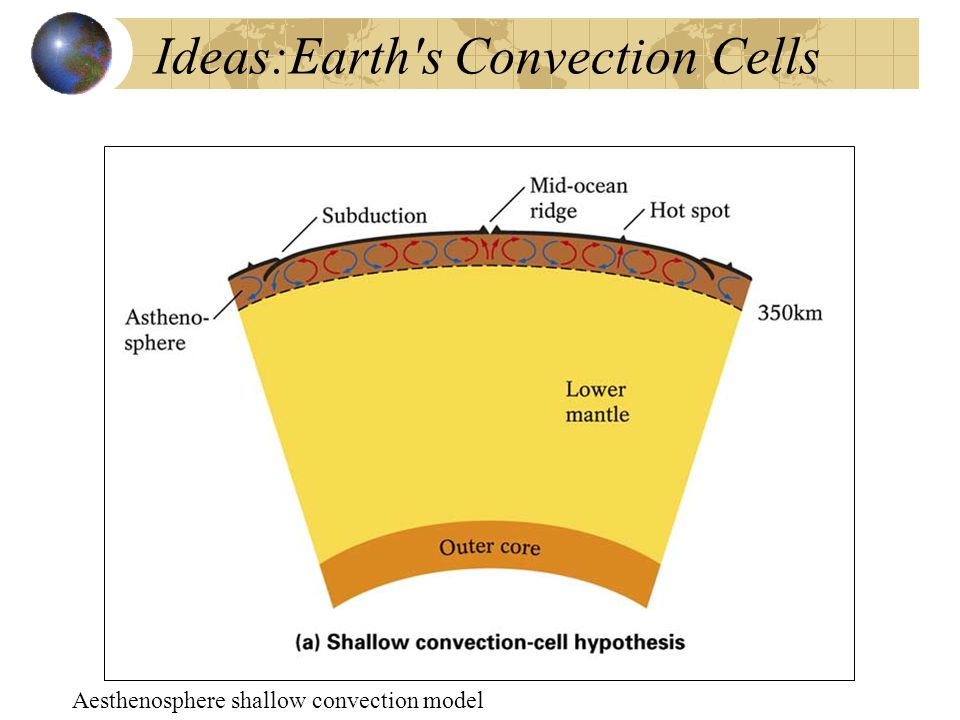 Ideas:Earth s Convection Cells