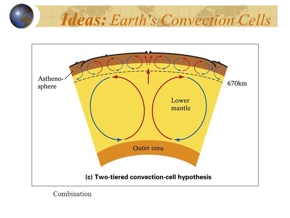 Ideas: Earth s Convection Cells