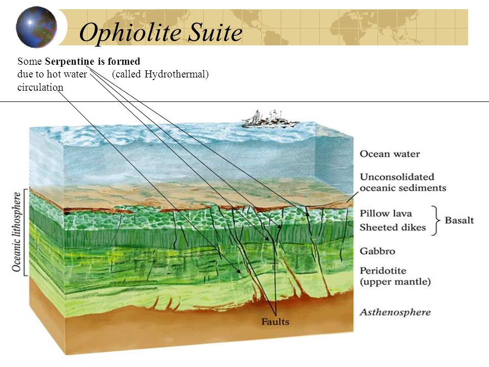 Ophiolite Suite Some Serpentine is formed