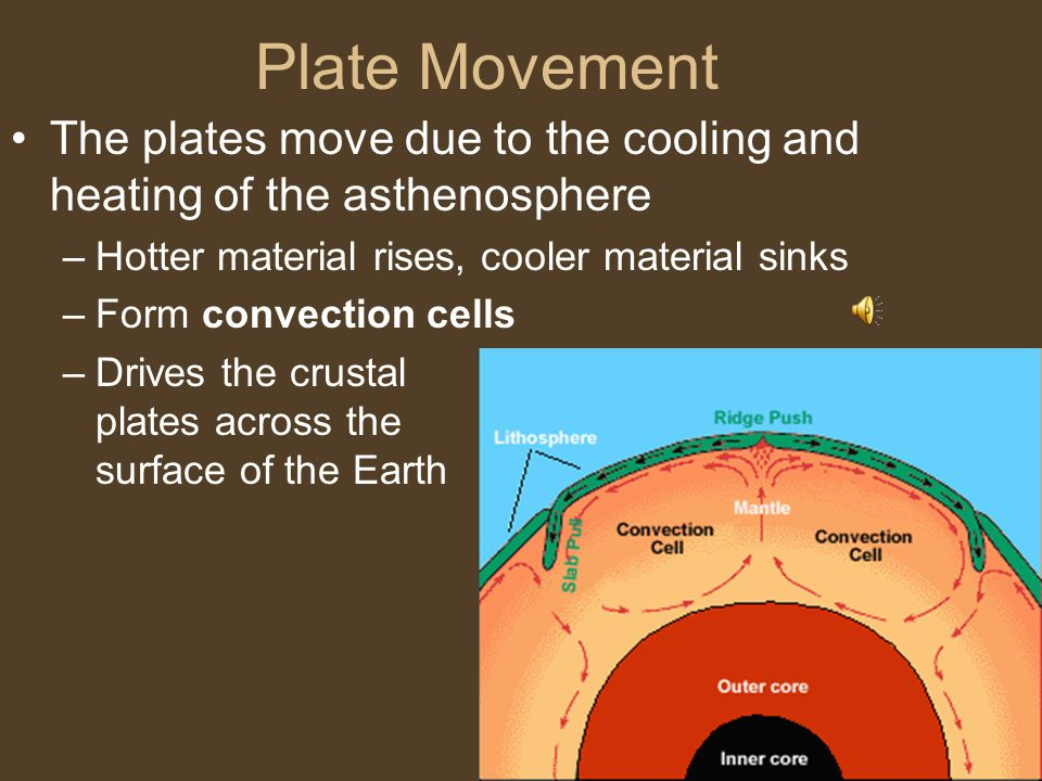 Plate Movement The plates move due to the cooling and heating of the asthenosphere. Hotter material rises, cooler material sinks.