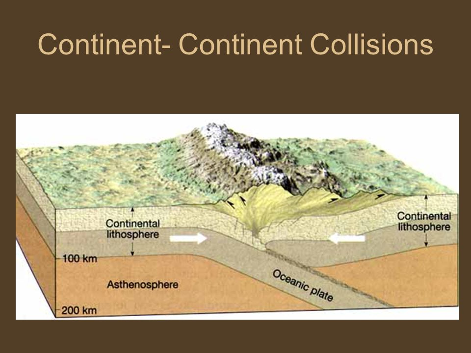 Continent- Continent Collisions