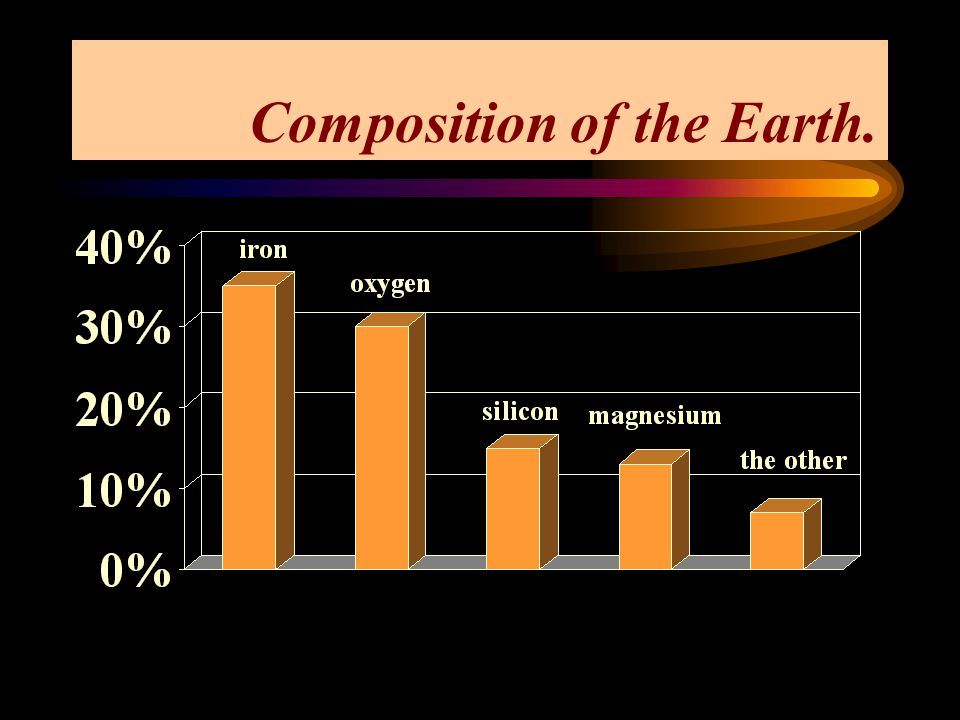 Composition of the Earth.