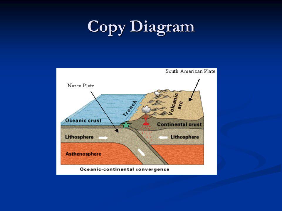 Copy Diagram