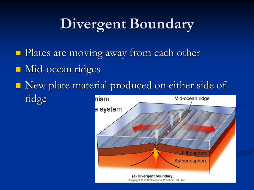 Divergent Boundary Plates are moving away from each other