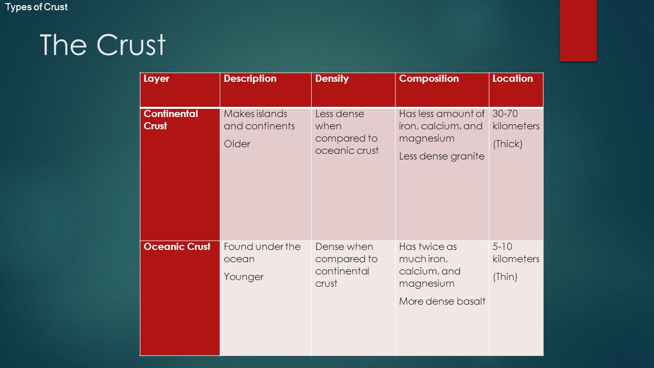 The Crust Types of Crust Layer Description Density Composition
