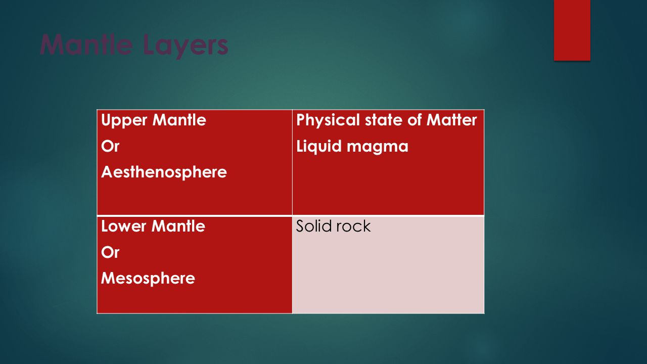 Mantle Layers Upper Mantle Or Aesthenosphere Physical state of Matter