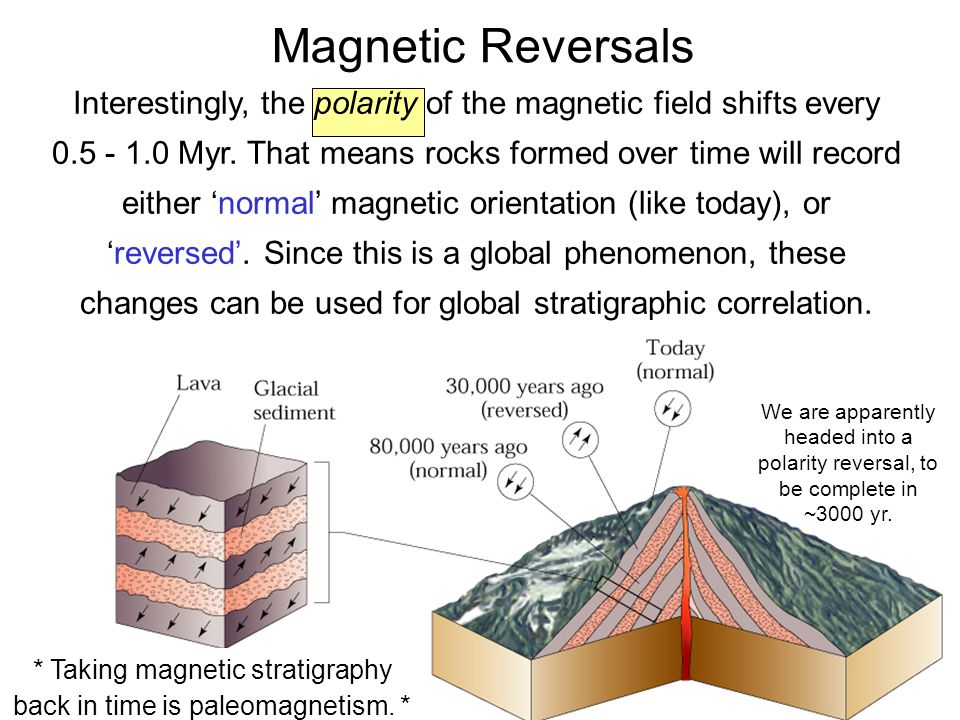 * Taking magnetic stratigraphy back in time is paleomagnetism. *