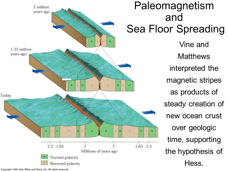 Paleomagnetism and Sea Floor Spreading