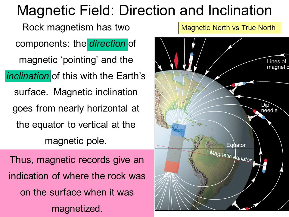 Magnetic Field: Direction and Inclination