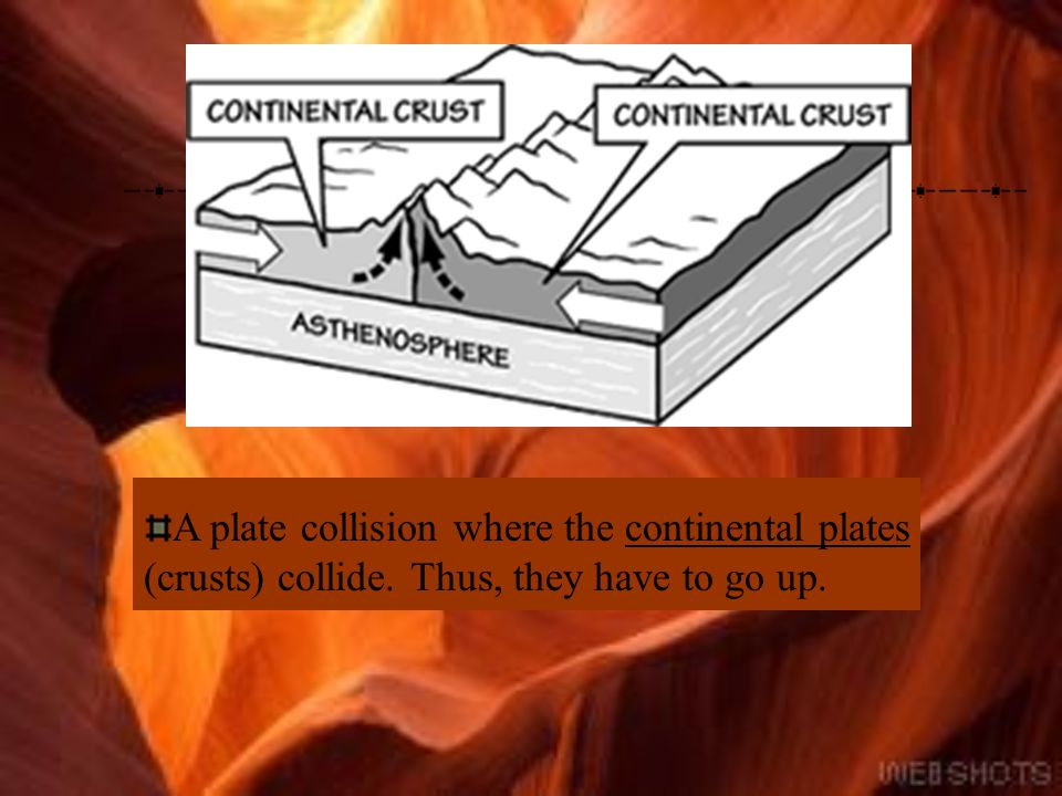A plate collision where the continental plates (crusts) collide