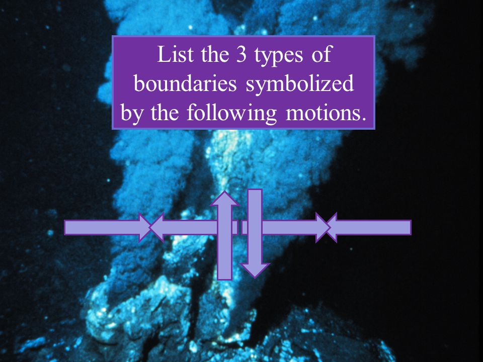 List the 3 types of boundaries symbolized by the following motions.