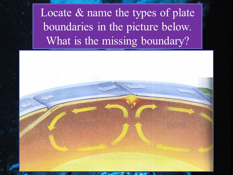 Locate & name the types of plate boundaries in the picture below