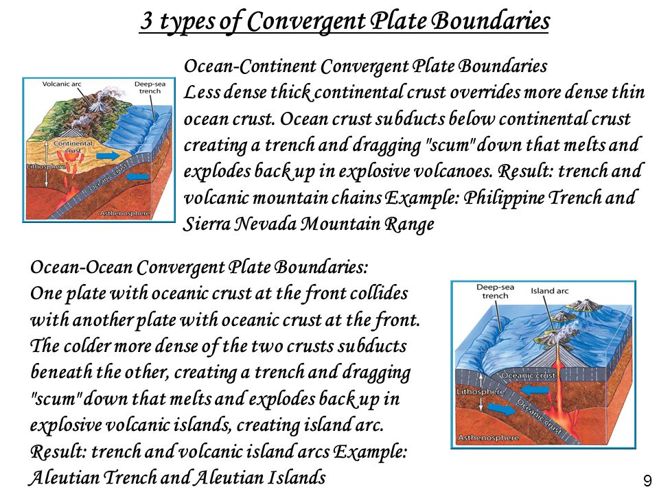 3 types of Convergent Plate Boundaries